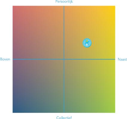 Schoolwaardenkompas: relatie, de assen van het kompas.